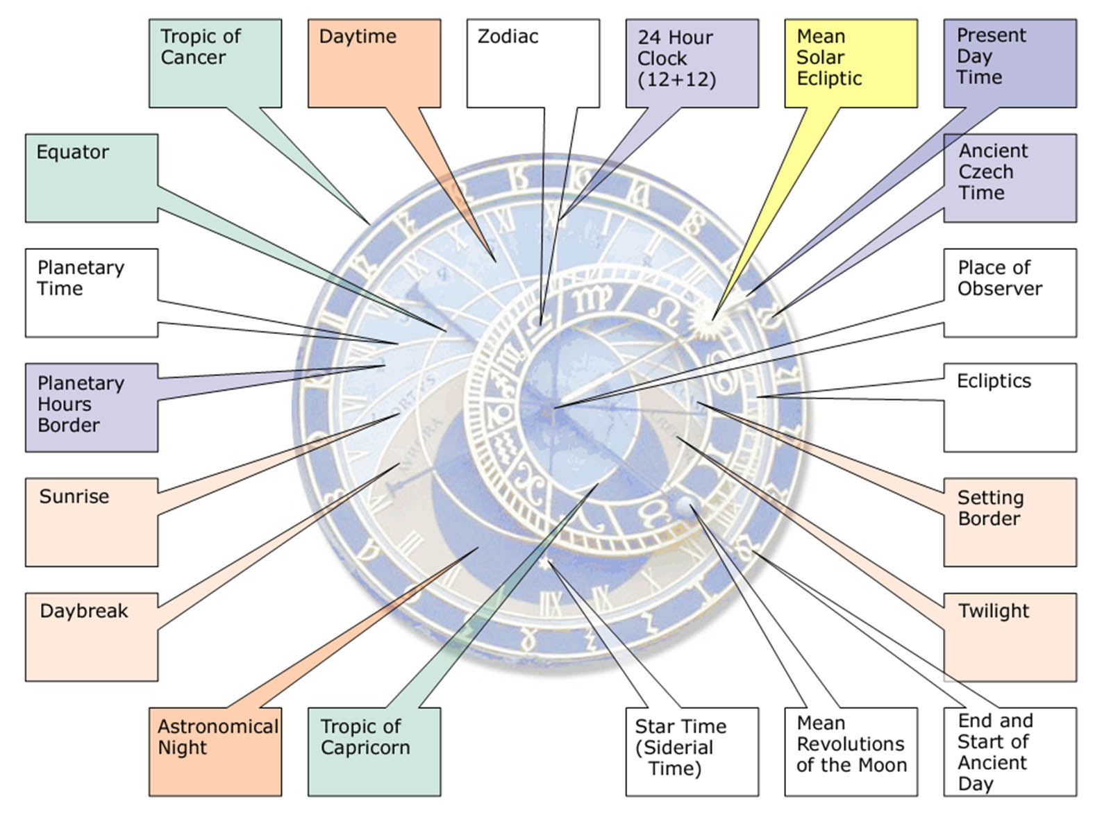 astronomical-clocks-prague-orloj-6.jpg